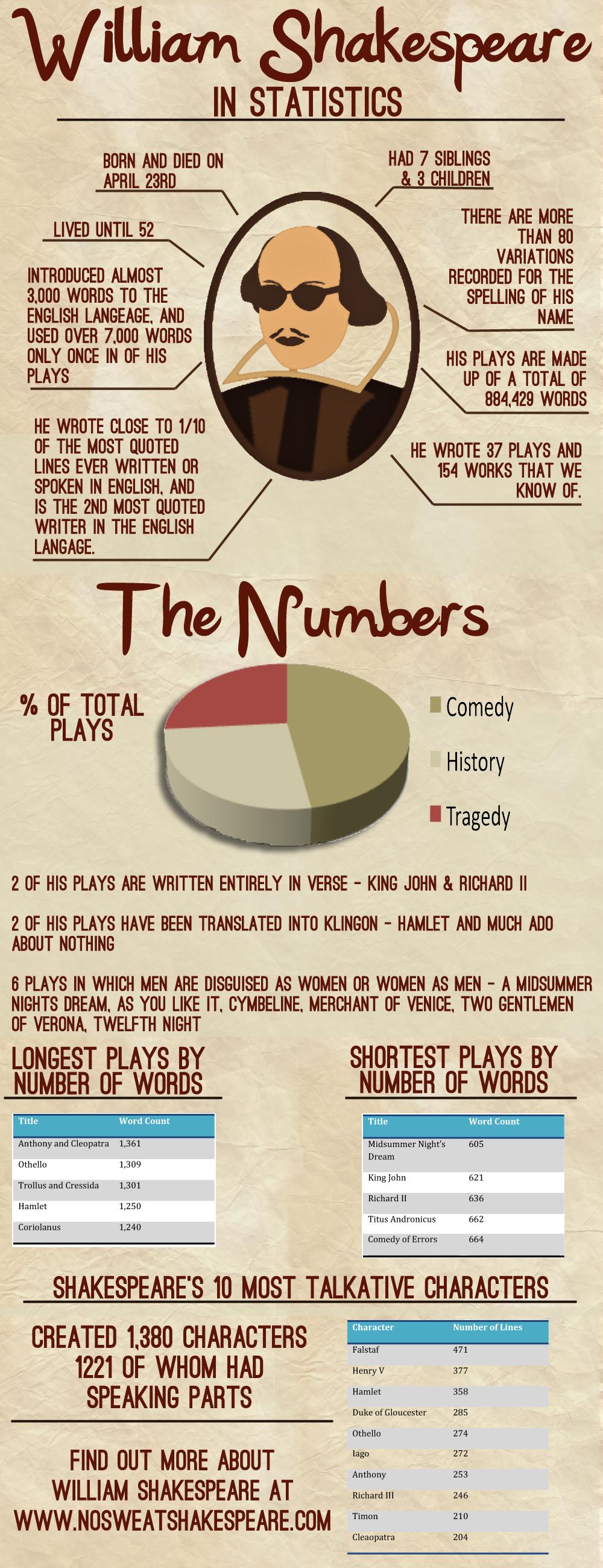 Shakespearean Statistics
